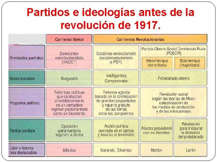 Partidos e ideologías antes de la revolución de 1917.