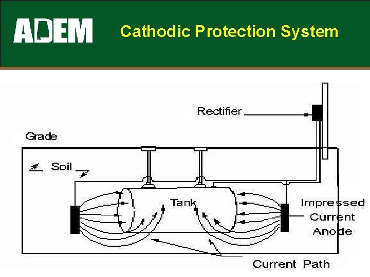 Cathodic Protection System adem. alabama. gov