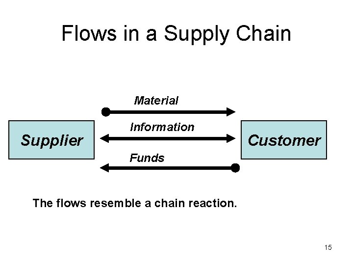 Flows in a Supply Chain Material Supplier Information Customer Funds The flows resemble a