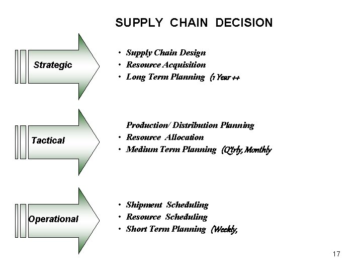 SUPPLY CHAIN DECISION Strategic • Supply Chain Design • Resource Acquisition • Long Term