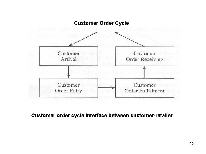 Customer Order Cycle Customer order cycle Interface between customer-retailer 22