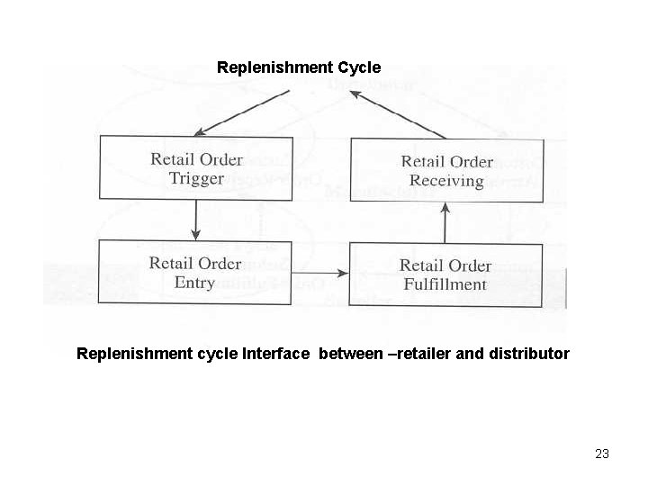 Replenishment Cycle Replenishment cycle Interface between –retailer and distributor 23