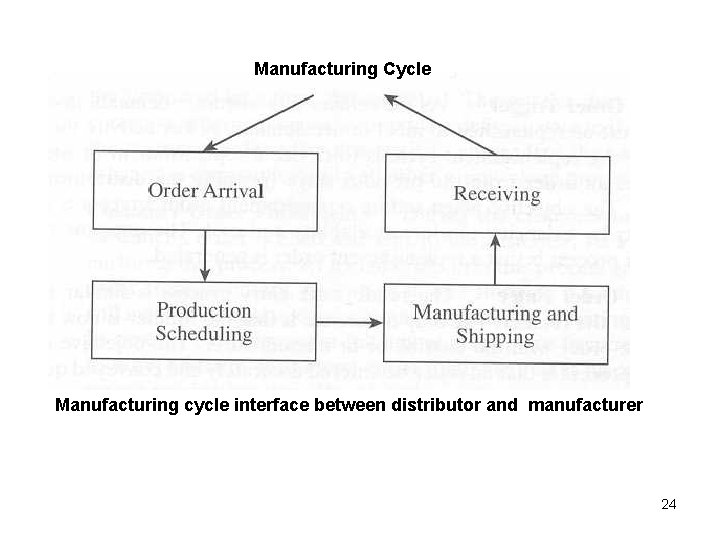 Manufacturing Cycle Manufacturing cycle interface between distributor and manufacturer 24