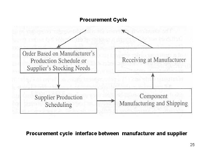 Procurement Cycle Procurement cycle interface between manufacturer and supplier 25