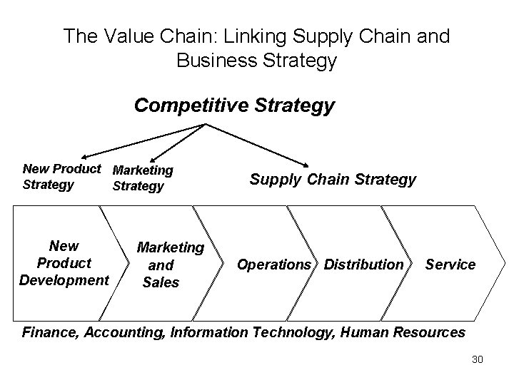 The Value Chain: Linking Supply Chain and Business Strategy Competitive Strategy New Product Marketing