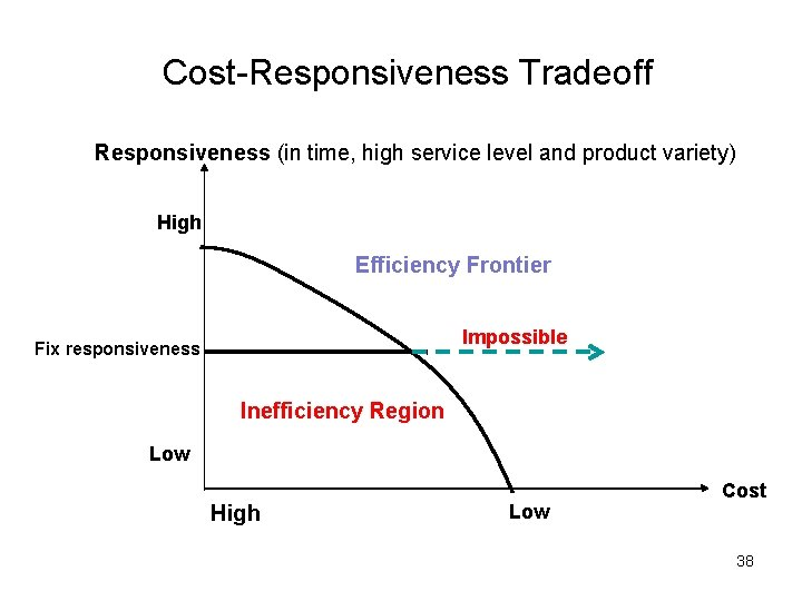 Cost-Responsiveness Tradeoff Responsiveness (in time, high service level and product variety) High Efficiency Frontier