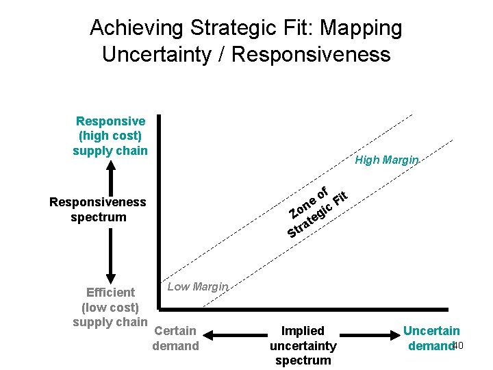 Achieving Strategic Fit: Mapping Uncertainty / Responsiveness Responsive (high cost) supply chain High Margin