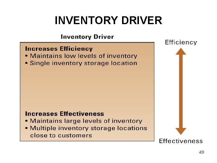 INVENTORY DRIVER 49