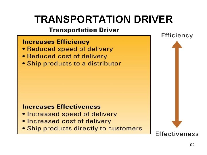 TRANSPORTATION DRIVER 52