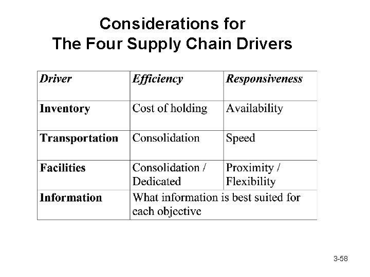 Considerations for The Four Supply Chain Drivers 3 -58