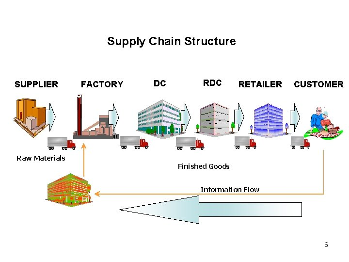 Supply Chain Structure SUPPLIER Raw Materials FFACTORY DC C RDCC C RETAILER CUSTOMER Finished