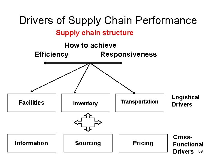 Drivers of Supply Chain Performance Supply chain structure How to achieve Efficiency Responsiveness Facilities