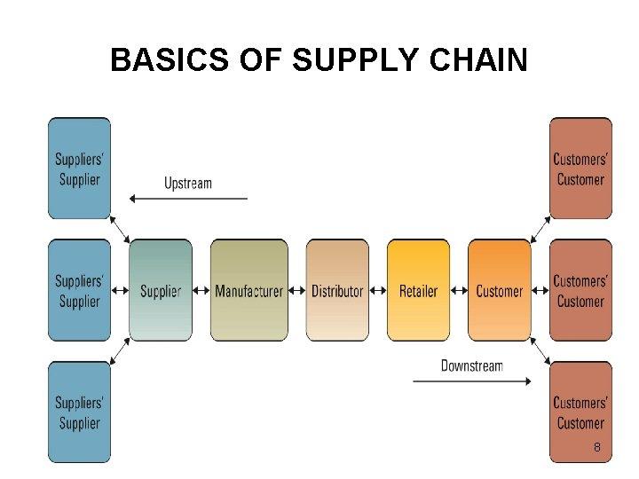 BASICS OF SUPPLY CHAIN 8