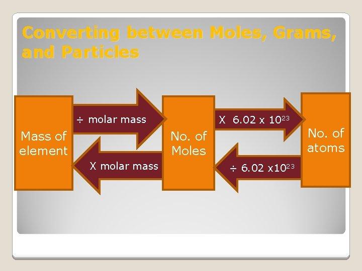 Converting between Moles, Grams, and Particles ÷ molar mass Mass of element X 6.