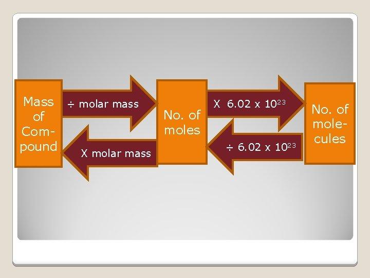 Mass ÷ molar mass of Compound X molar mass No. of moles X 6.