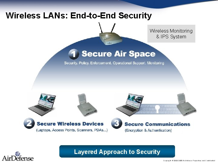 Wireless LANs: End-to-End Security Wireless Monitoring & IPS System Layered Approach to Security Copyright