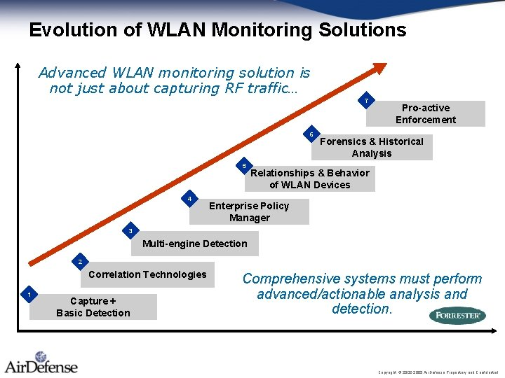 Evolution of WLAN Monitoring Solutions Advanced WLAN monitoring solution is not just about capturing