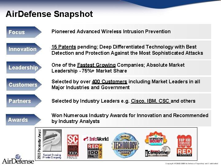 Air. Defense Snapshot Focus Pioneered Advanced Wireless Intrusion Prevention Innovation 15 Patents pending; Deep