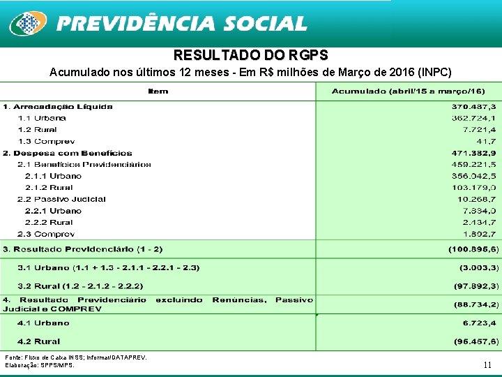 RESULTADO DO RGPS Acumulado nos últimos 12 meses - Em R$ milhões de Março