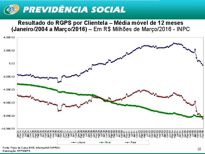 Resultado do RGPS por Clientela – Média móvel de 12 meses (Janeiro/2004 a Março/2016)
