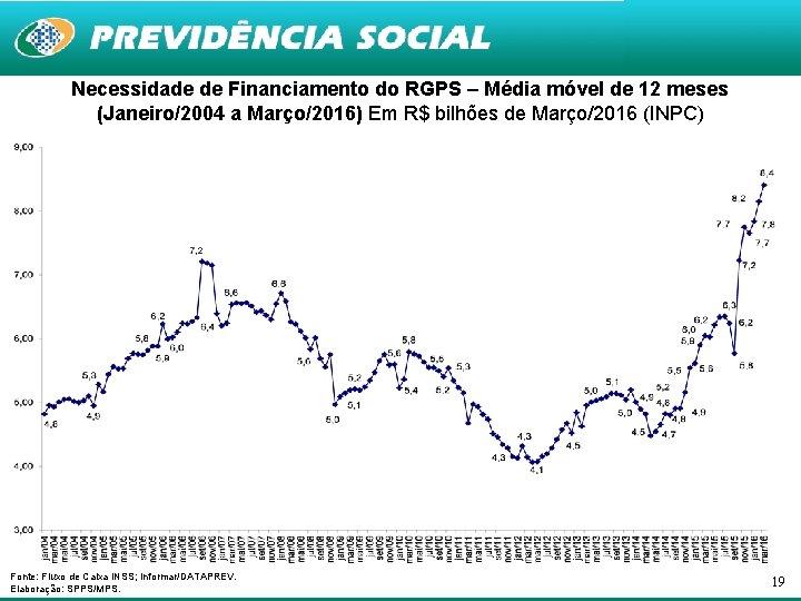 Necessidade de Financiamento do RGPS – Média móvel de 12 meses (Janeiro/2004 a Março/2016)