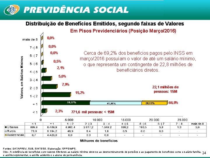 Distribuição de Benefícios Emitidos, segundo faixas de Valores Em Pisos Previdenciários (Posição Março/2016) 0,