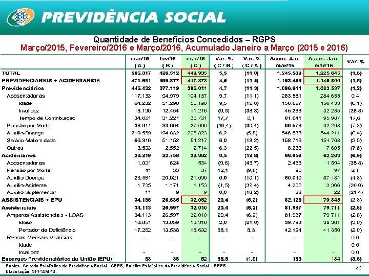 Quantidade de Benefícios Concedidos – RGPS Março/2015, Fevereiro/2016 e Março/2016, Acumulado Janeiro a Março