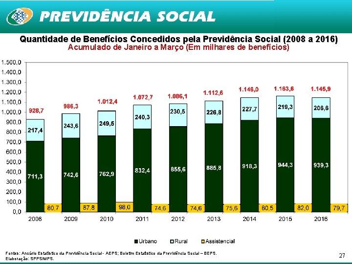 Quantidade de Benefícios Concedidos pela Previdência Social (2008 a 2016) Acumulado de Janeiro a