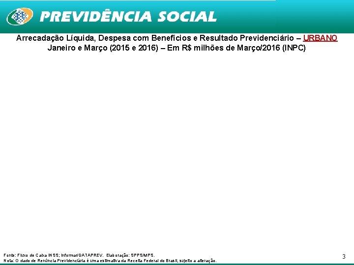 Arrecadação Líquida, Despesa com Benefícios e Resultado Previdenciário – URBANO Janeiro e Março (2015
