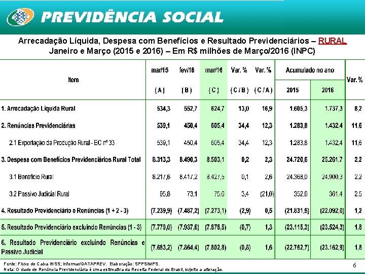 Arrecadação Líquida, Despesa com Benefícios e Resultado Previdenciários – RURAL Janeiro e Março (2015