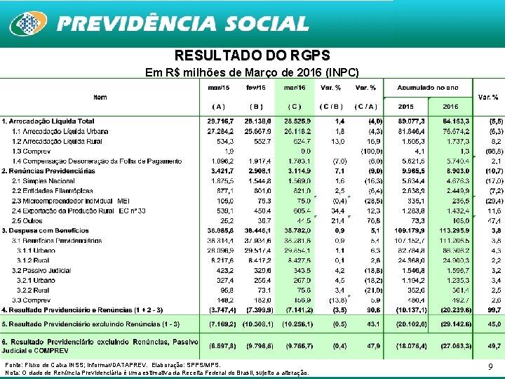 RESULTADO DO RGPS Em R$ milhões de Março de 2016 (INPC) Fonte: Fluxo de