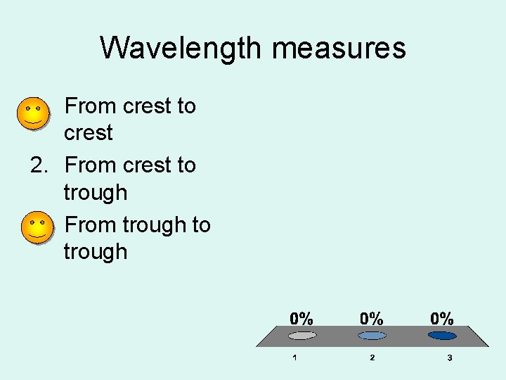 Wavelength measures 1. From crest to crest 2. From crest to trough 3. From