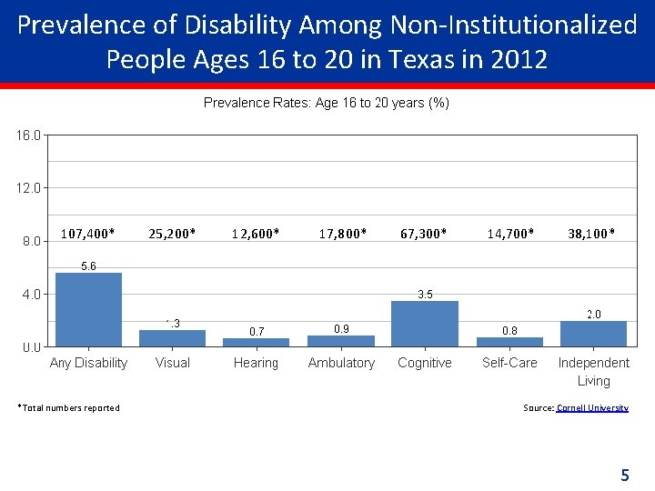 Prevalence of Disability Among Non-Institutionalized People Ages 16 to 20 in Texas in 2012