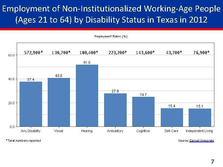 Employment of Non-Institutionalized Working-Age People (Ages 21 to 64) by Disability Status in Texas
