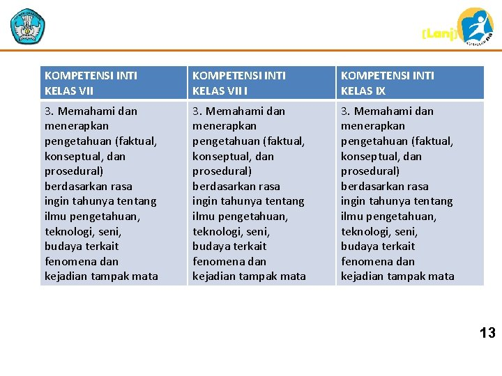 (Lanj) KOMPETENSI INTI KELAS VII I KOMPETENSI INTI KELAS IX 3. Memahami dan menerapkan