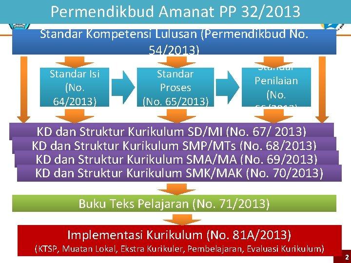 Permendikbud Amanat PP 32/2013 Standar Kompetensi Lulusan (Permendikbud No. 54/2013) Standar Isi (No. 64/2013)