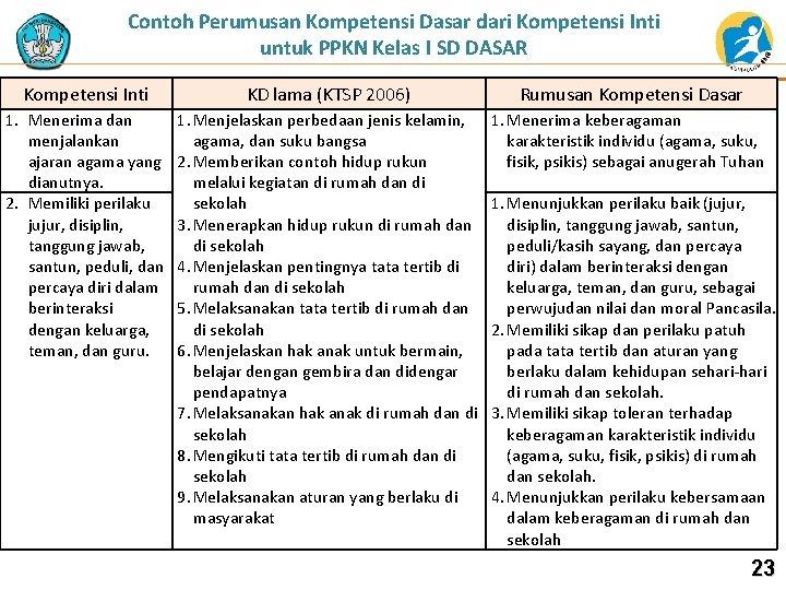Contoh Perumusan Kompetensi Dasar dari Kompetensi Inti untuk PPKN Kelas I SD DASAR Kompetensi