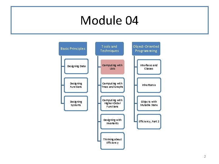 Module 04 Basic Principles Tools and Techniques Object-Oriented Programming Designing Data Computing with Lists