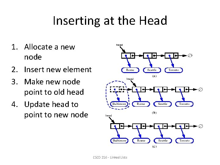 Inserting at the Head 1. Allocate a new node 2. Insert new element 3.