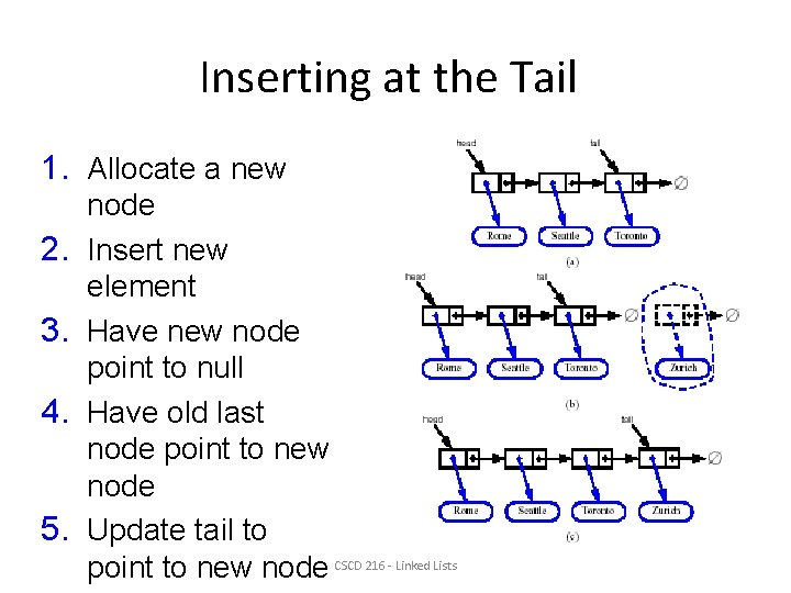 Inserting at the Tail 1. Allocate a new 2. 3. 4. 5. node Insert