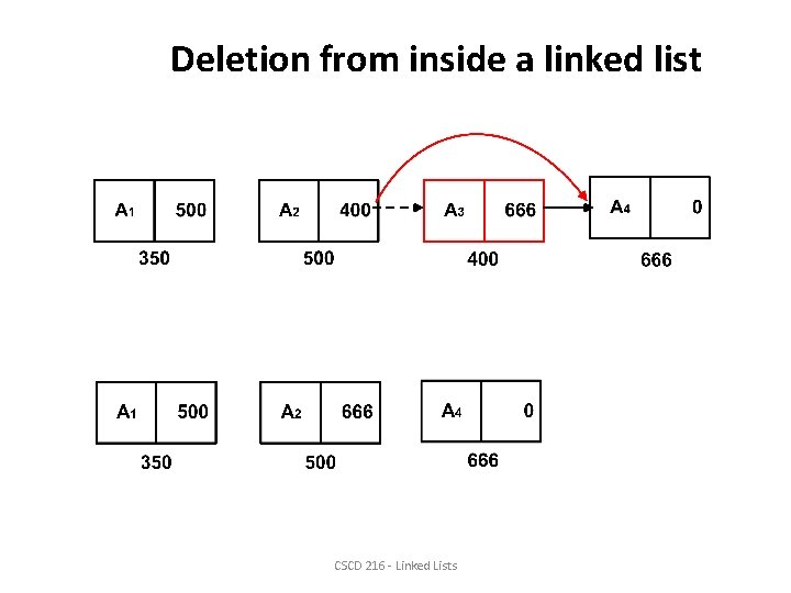 Deletion from inside a linked list CSCD 216 - Linked Lists