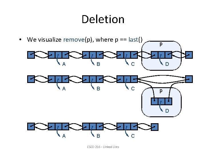 Deletion • We visualize remove(p), where p == last() A B C p D