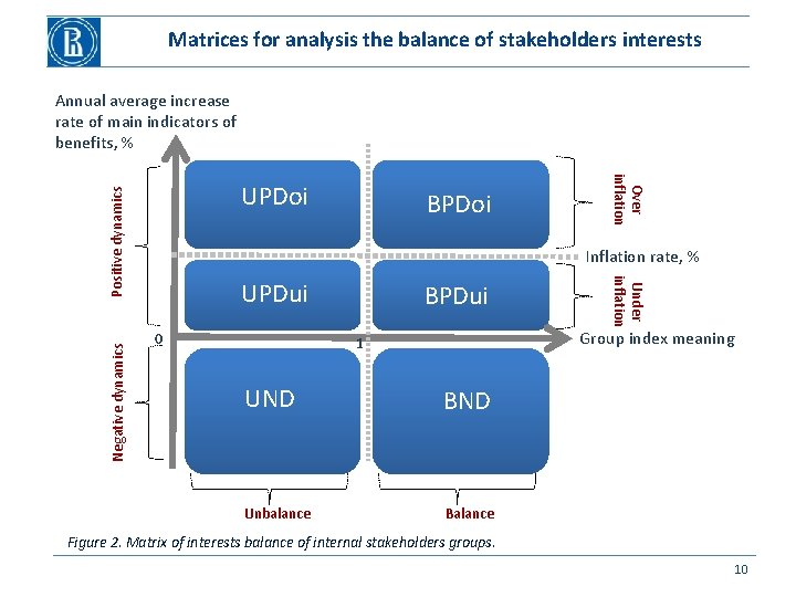 Matrices for analysis the balance of stakeholders interests Annual average increase rate of main