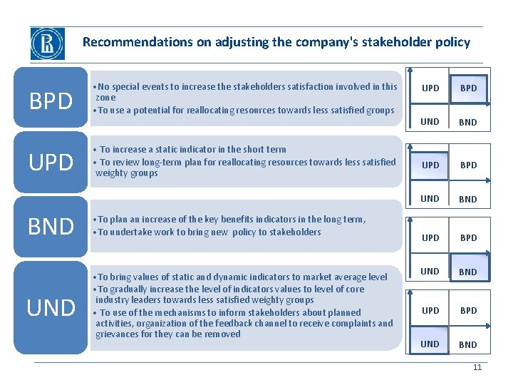 Recommendations on adjusting the company's stakeholder policy BPD • No special events to increase