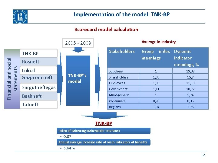 Implementation of the model: TNK-BP Scorecard model calculation Average in industry Financial and social