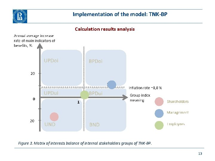 Implementation of the model: TNK-BP Calculation results analysis Figure 3. Matrix of interests balance