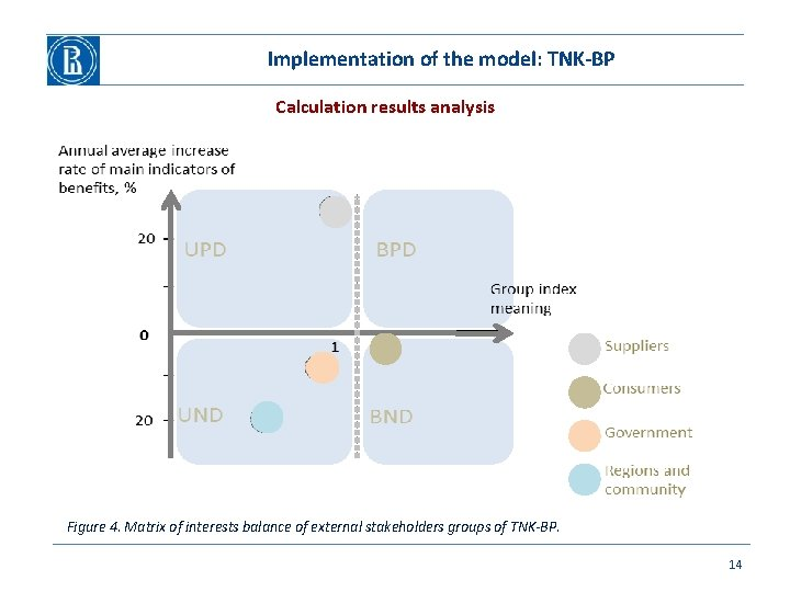 Implementation of the model: TNK-BP Calculation results analysis Figure 4. Matrix of interests balance