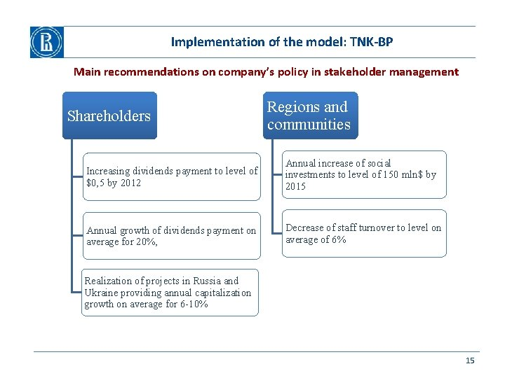 Implementation of the model: TNK-BP Main recommendations on company's policy in stakeholder management Shareholders