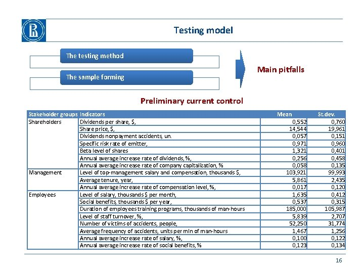 Testing model The testing method Main pitfalls The sample forming Preliminary current control Stakeholder