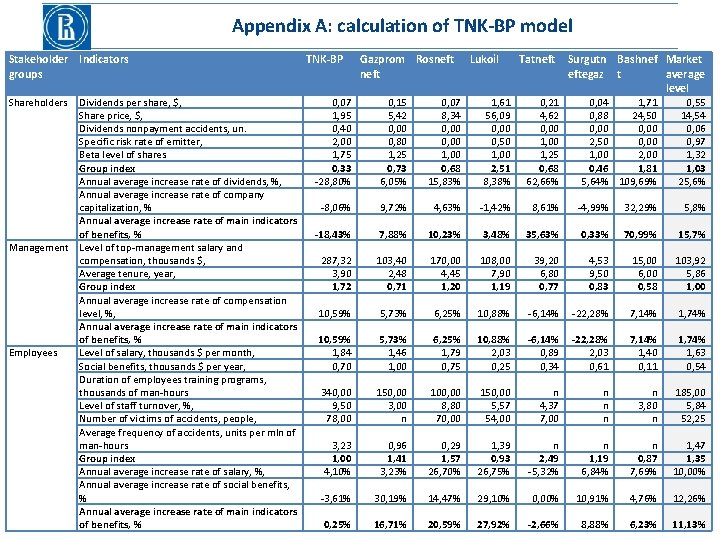 Appendix A: calculation of TNK-BP model Stakeholder Indicators groups Shareholders Dividends per share, $,